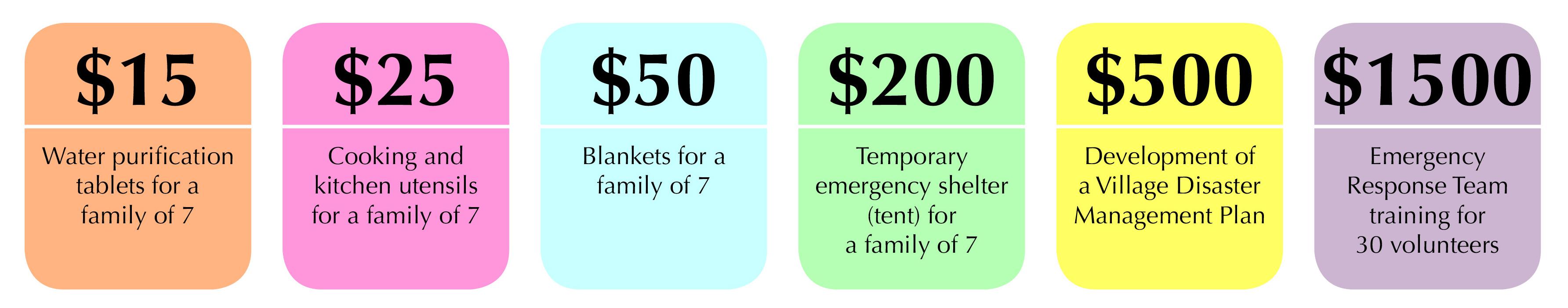 Donations-DollarAmounts